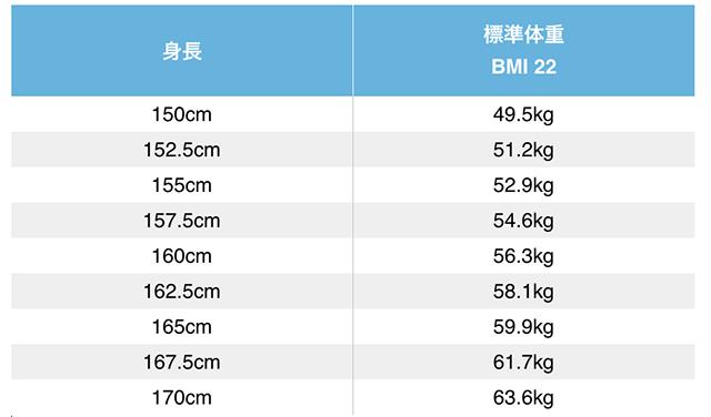 女性の標準体重の表
