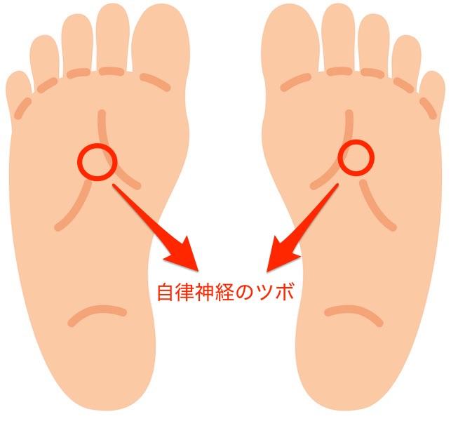 自立神経の足ツボ